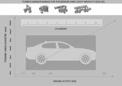 Turbocharger-line-up-for-passenger-cars-624x452